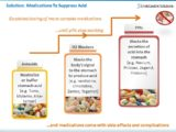Dosage For Drugs To Treat Indigestion Due To Increased Stomach Acid?