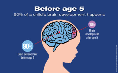 Illustration of Until What Age Can A Child's Brain Develop?
