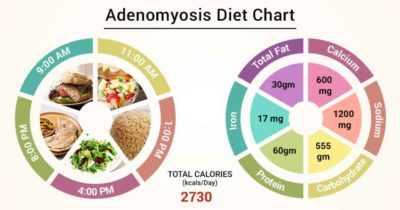 Illustration of Food Abstinence For People With Adenomyosis And Cysts?