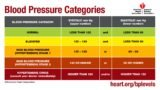 Rules For Taking Medication For High Blood Pressure?