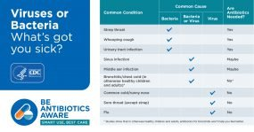 Illustration of Take Antibiotics When Your Body Doesn't Feel Sick?