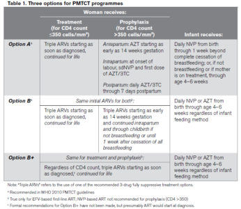 Illustration of How To Treat HIV For Pregnant Women?