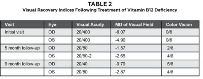 Illustration of How To Find Out The Level Of Vitamin B12 In The Blood?