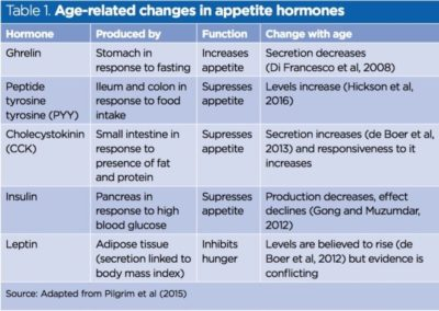 Illustration of The Cause Of Decreased Hormone Production In The Elderly?