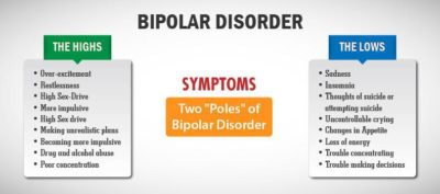Illustration of How Do You Deal With Bipolar Symptoms?