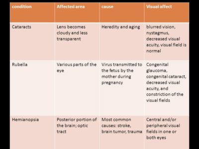 Illustration of Blurred Vision And Decreased Visual Acuity?
