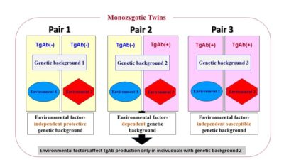 Illustration of The Cause Of Hallucination Disorders Occurs In Twins?