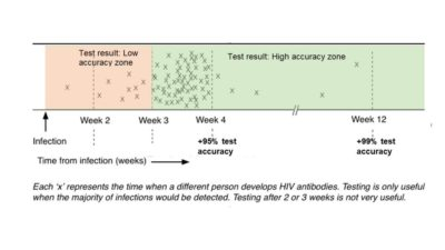 Illustration of The Results Of The HIV Examination Were Non-reactive After Having Sex 1 Year Ago?