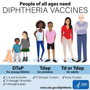 Illustration of Diphtheria Injections In Children?