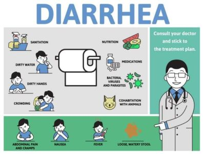 Illustration of What Is The Cure For Stomach Pain But Not Diarrhea?