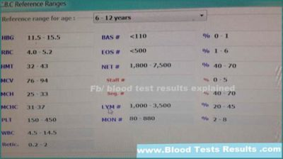 Illustration of The Results Of Leukocyte Examination In 11 Years Old Child?