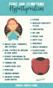 Illustration of Early Signs And Symptoms Of Hyperthyroidism?