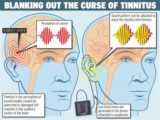 Left Ear Pain To Ringing When Hearing A Loud Sound?