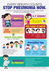 Illustration of How To Prevent Pneumonia In 1 Year Old Children?