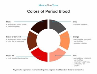 Illustration of Causes Of Dark Brown Menstrual Blood And Lasts A Long Time?