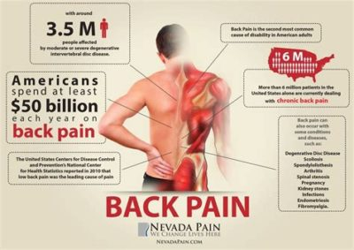 Illustration of Causes Of Back Pain And Right Side Stomach?