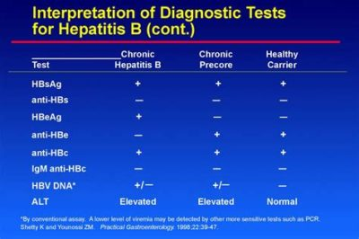 Illustration of Explanation Of Lab Results And Treatment For Hepatitis B?