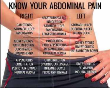 Illustration of Lower Right Abdominal Pain And Frequent Bloody Stools?