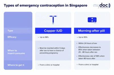 Illustration of Effects Of Using 2 Types Of Contraception During Intercourse?