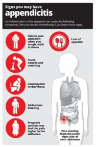 Illustration of The Causes Of Appendicitis Are More Common In Men?