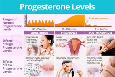 Illustration of Effect Of The Hormone Progesterone On The Chances Of Pregnancy?