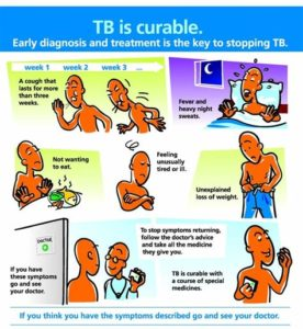 Illustration of Signs That Someone Has Recovered From Tuberculosis?