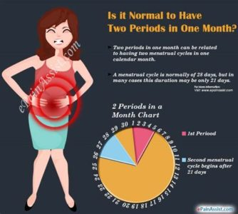 Illustration of Causes Of Menstruation For A Month?