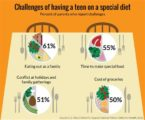 Diets That Are Suitable For Teenagers?