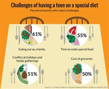Illustration of Diets That Are Suitable For Teenagers?
