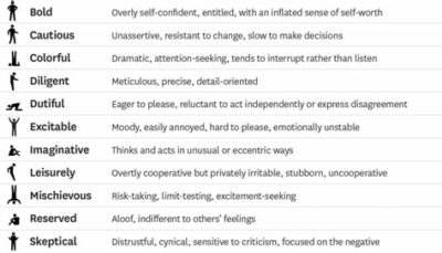 Illustration of Causes Of Personality Differences?
