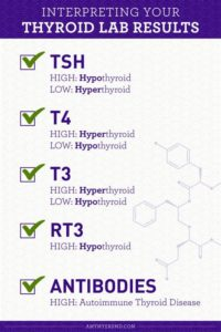 Illustration of Thyroid Test Results?