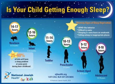 Illustration of It's Been 4 Days The Baby Has Trouble Sleeping At Night And Has A Fever And Often Spits Up?