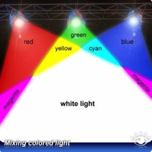 Illustration of Visible Blue And Red Light When Looking At White Light In Nearsighted People?